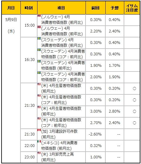 経済指標20180509