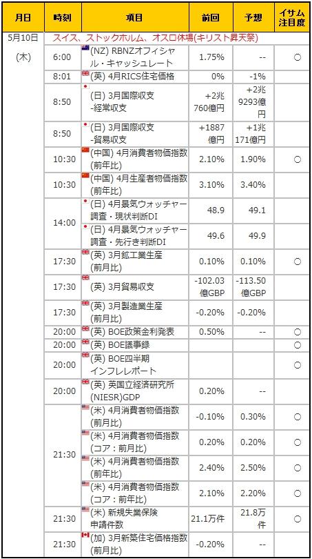 経済指標20180510