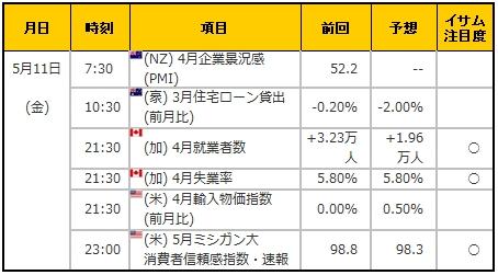 経済指標20180511