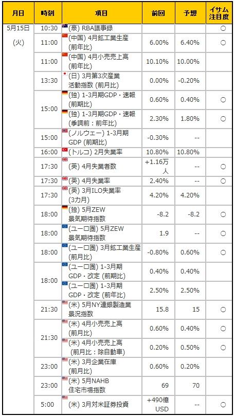 経済指標20180515