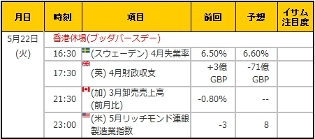 経済指標20180522