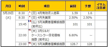 経済指標20180529