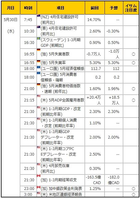 経済指標20180530
