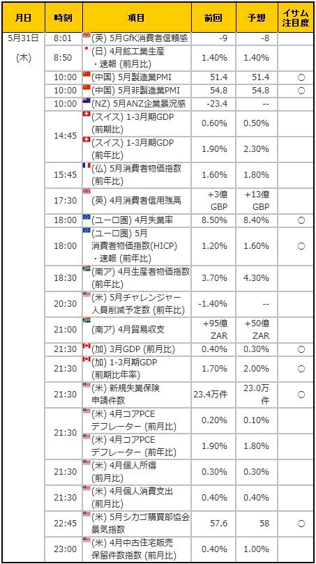 経済指標20180531
