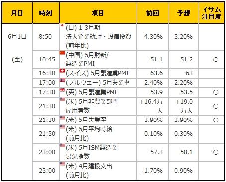経済指標20180601