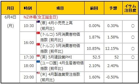 経済指標20180604