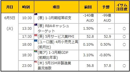経済指標20180605