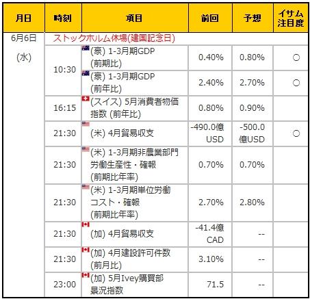 経済指標20180606