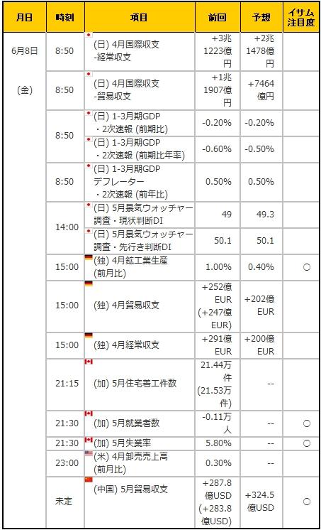 経済指標20180608