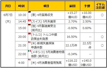 経済指標20180607