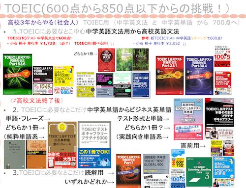 toeic 600-850