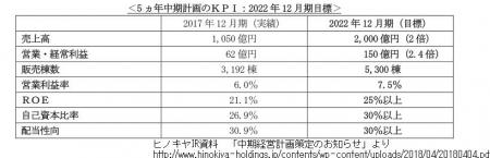 201804ヒノキヤ中経
