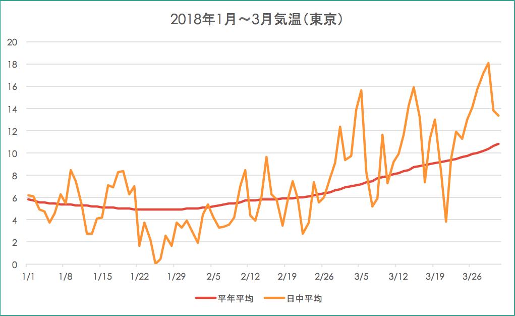 20180101-20180331_東京の気温