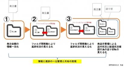 情報管理と業務フロー