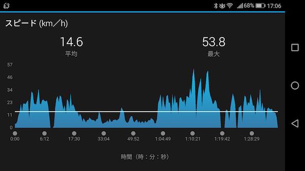 ヒルクライム 18.6.3②