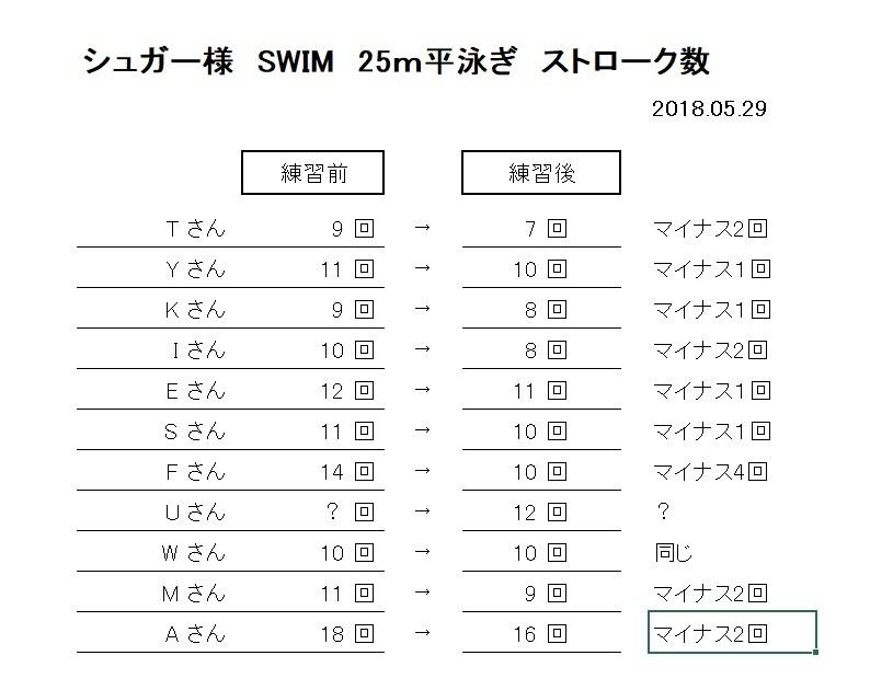 20180529 シュガー様 25m平泳ぎストローク数