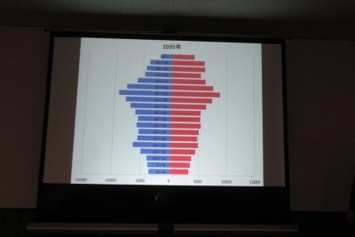 厚木の人口構成2035年です