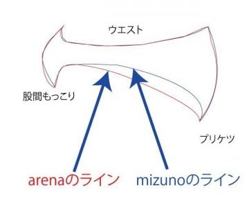 arena speedo mizuno 違い カット
