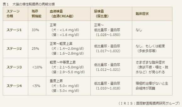 慢性腎臓病ステージ