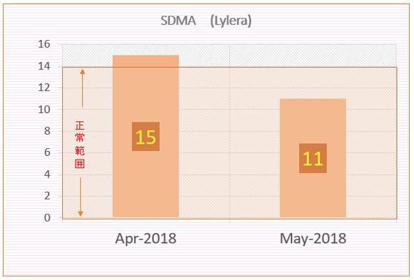 りれらのSDMA検査結果(2018年4月&5月)