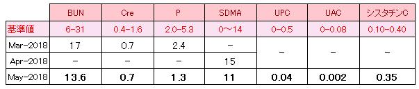りれらの検査結果表(2018年3月から5月)
