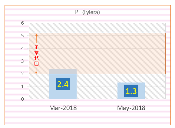 りれらのリン検査結果(2018年3月&5月)