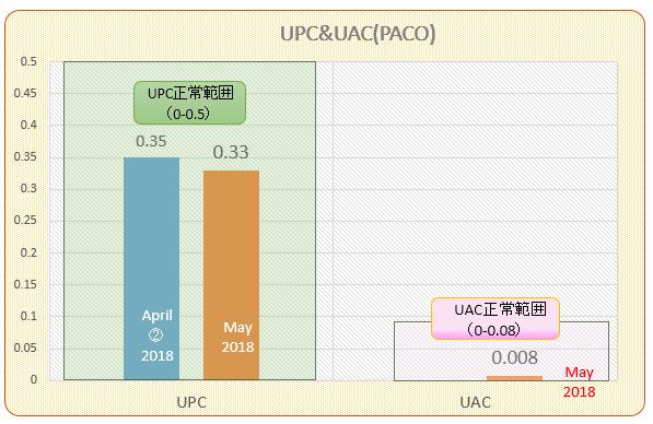 パコ検査結果推移(UPCUAC#4 201805)