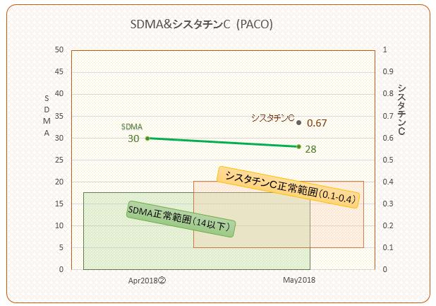 パコ検査結果推移(SDMAシスタチンC)#4 201805