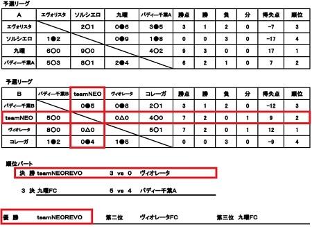 4.3(火)結果②
