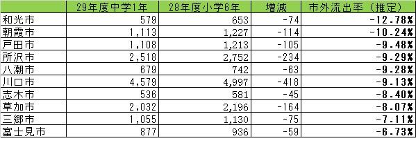 20180521中学入学時流出率