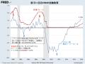 米国金融政策