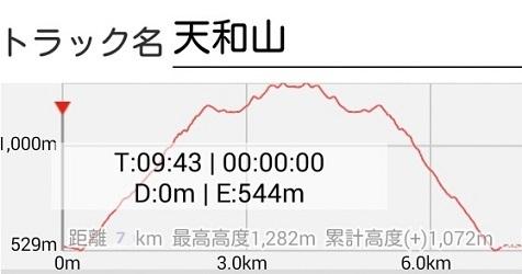 3 天和山 高度推移