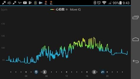 6 吉野山に登った時の心拍数推移