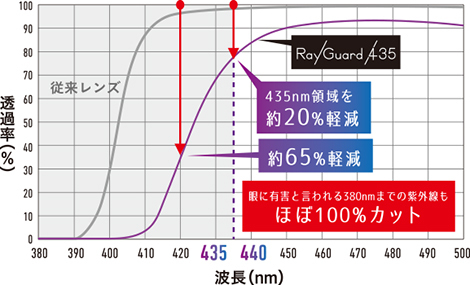 rayguard435 3