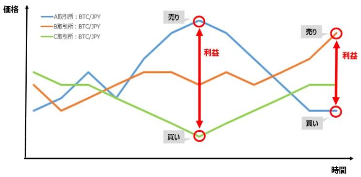 仮想通貨の完全自動アービトラージシステム【Remlo】