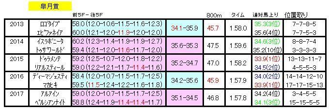 皐月賞ラップデータ