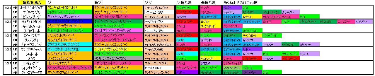 福島牝馬S血統
