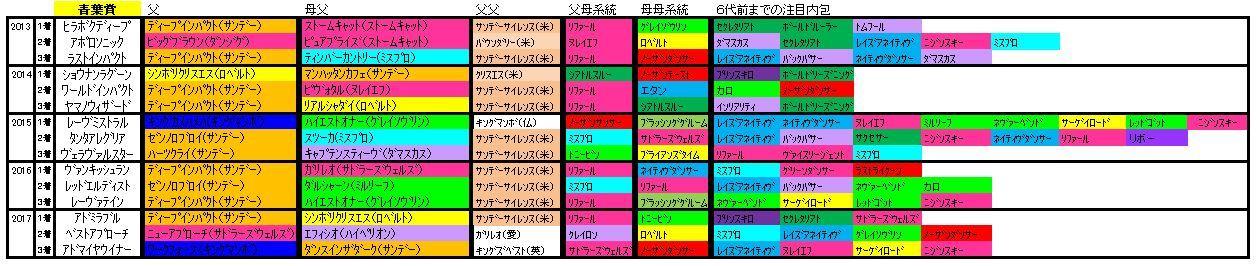 青葉賞血統