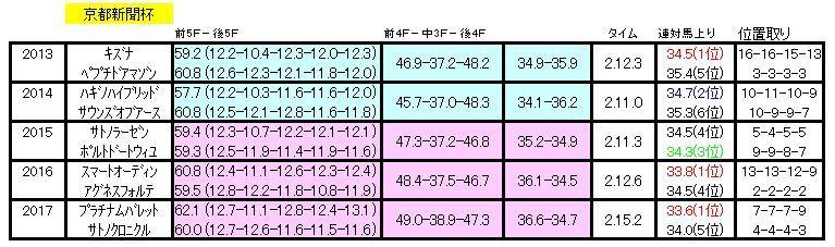 京都新聞杯ラップ
