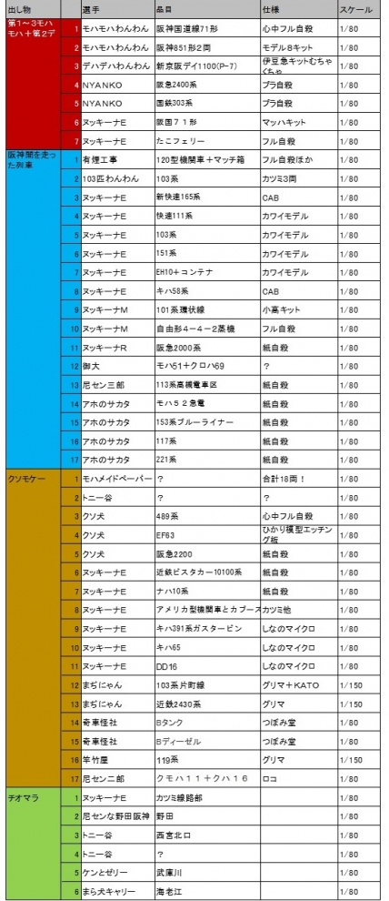 展示品リスト
