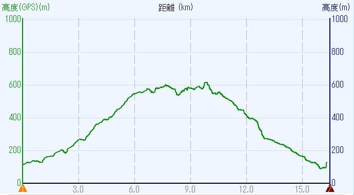 1709-00b-太神山-高度