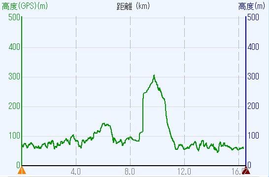 1801-00b-狸谷山-高度