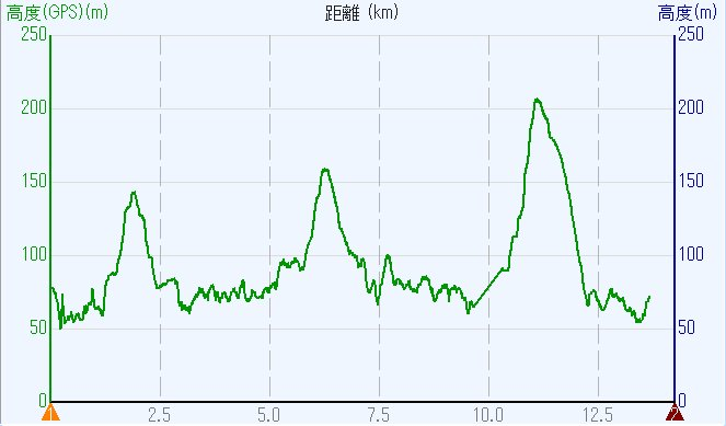 1801-00b-大和三山-高度