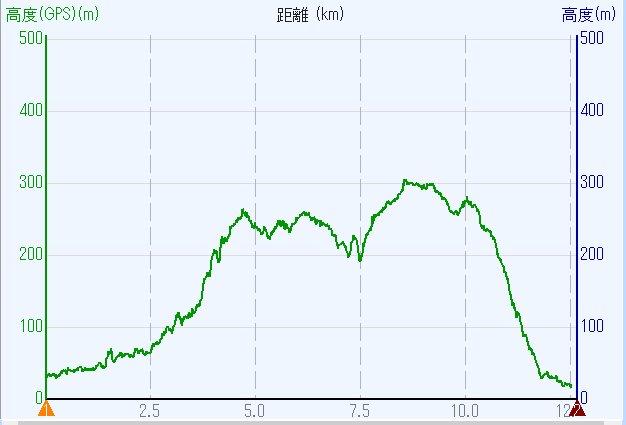 1802-00b-天王山-高度