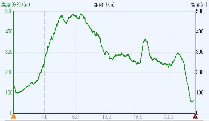 1802-00b-柳生街道-高度