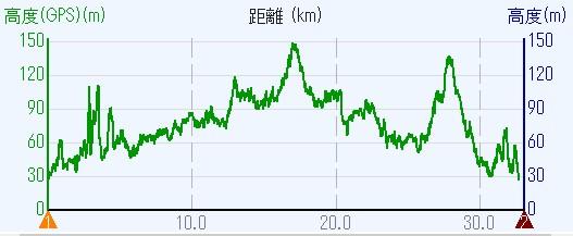 1803-00b-京都1日目-高度