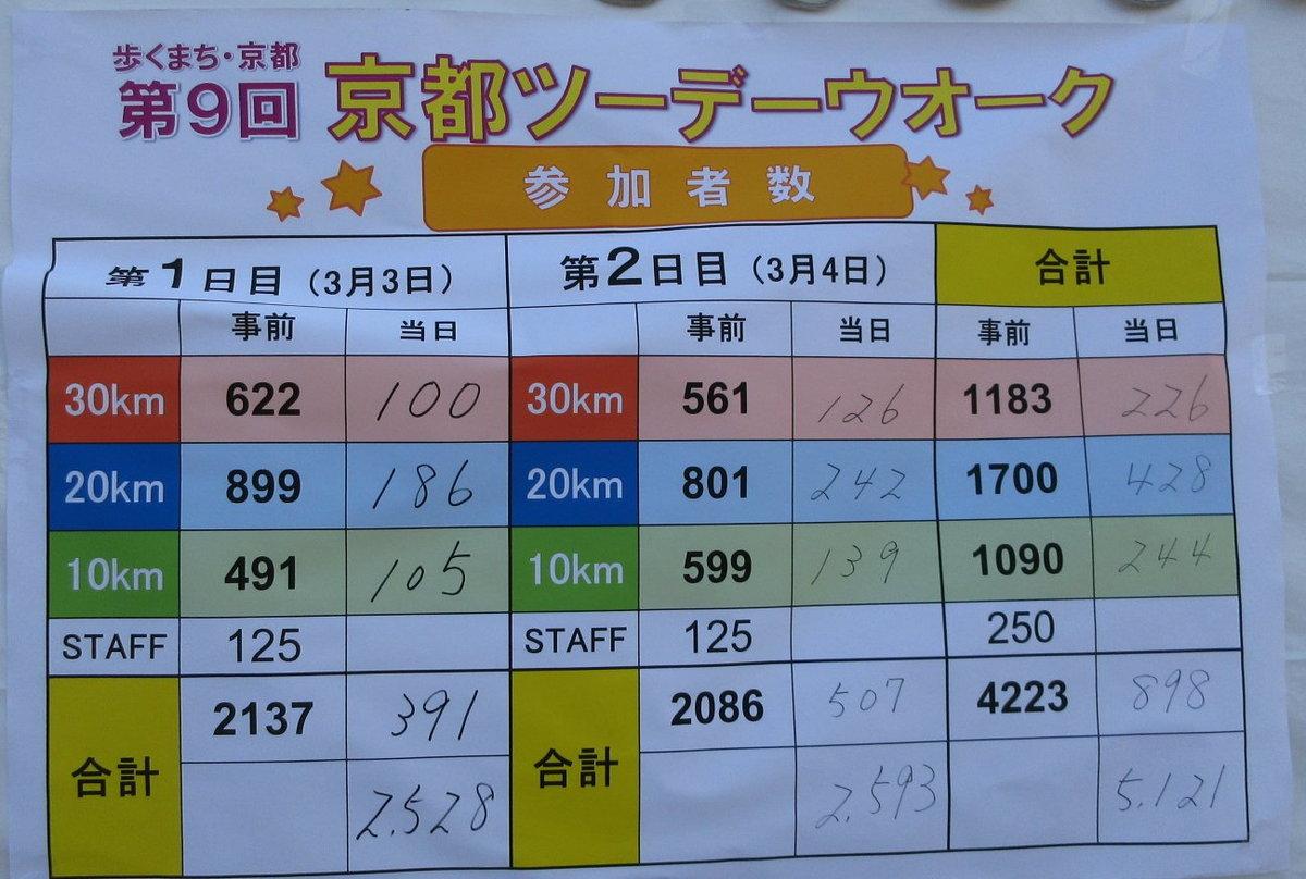 1803-35-京都2日目-IMG_3275参加者
