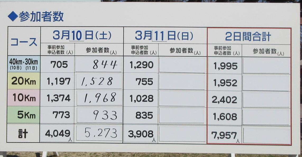 1803-38-倉敷1日目-IMG_3388参加者数