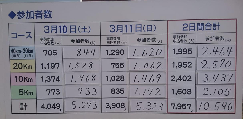 1803-67-倉敷2日目-参加者数