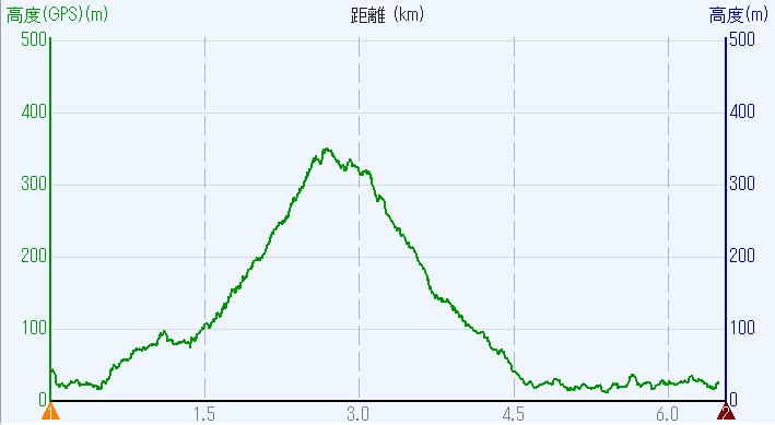 1804-00b-金華山-高度